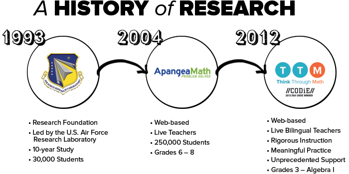 Story of Online Math Intervention